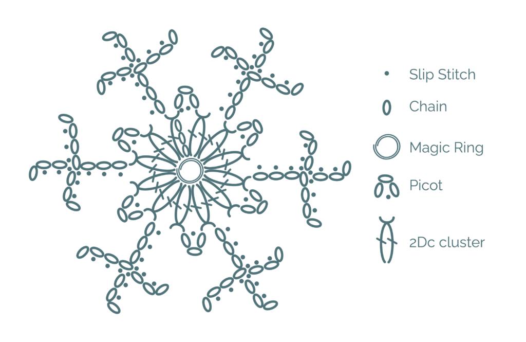 Full snowflake crochet pattern chart