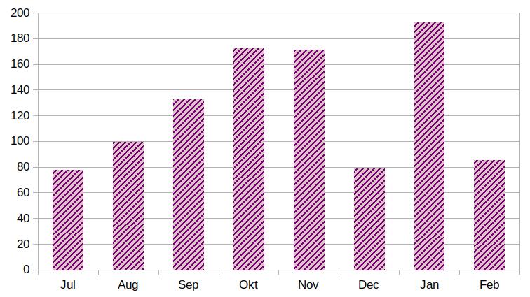 Yarnandy crochet business plan revenue over 8 months bar chart